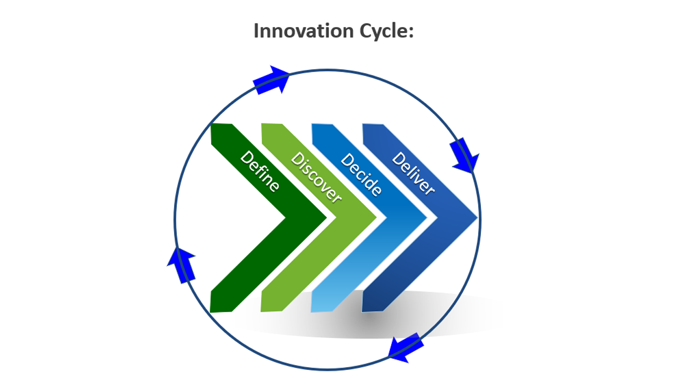 Innovation Cycle